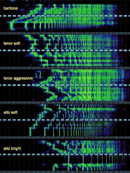 sax spectrum medium